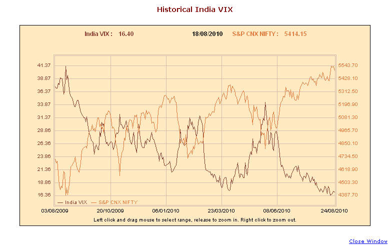 India Vix hit all time low in Aug 2010