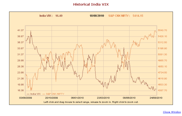 India Vix hit new low