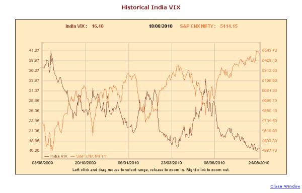 India Vix hit new low